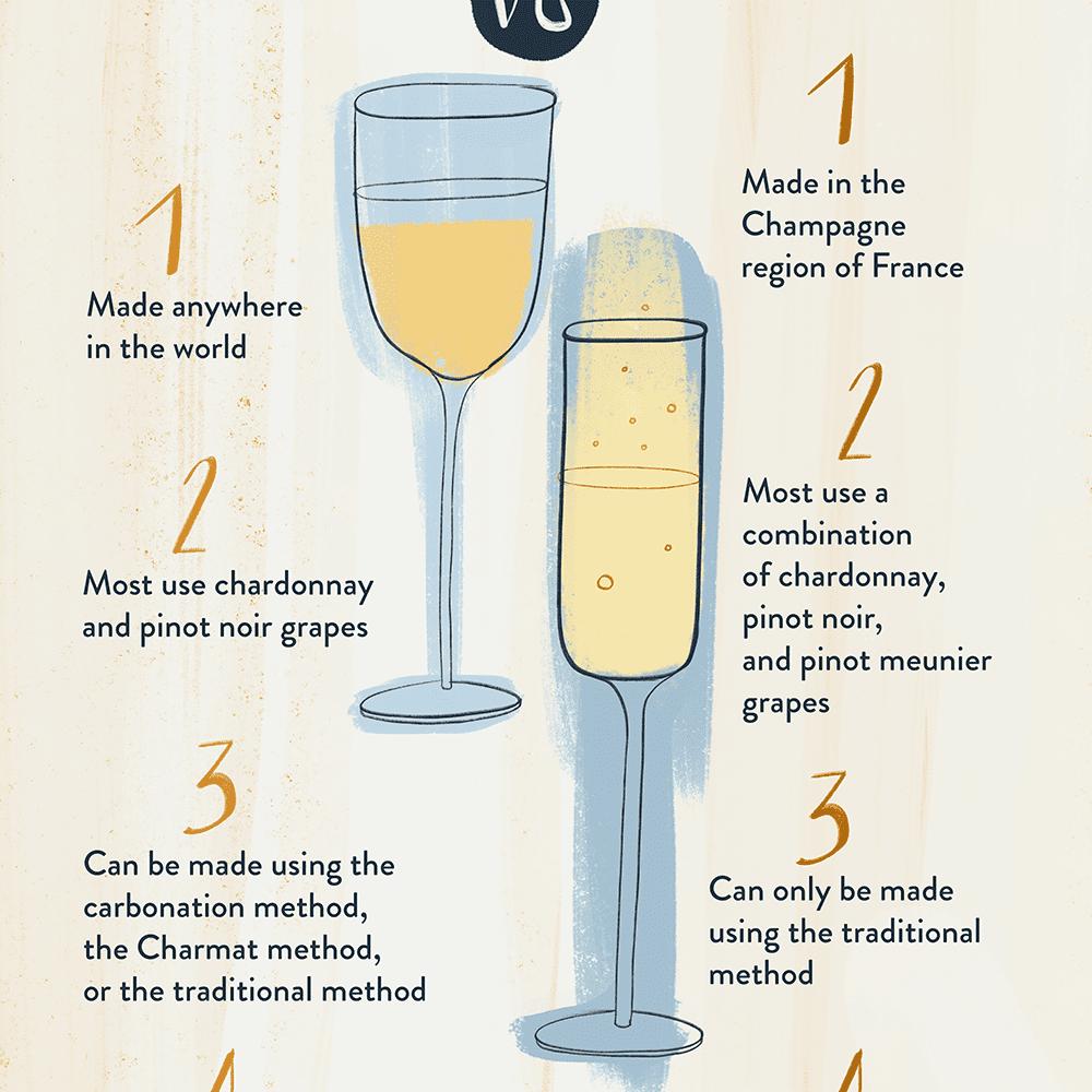 vino espumoso vs champaña
