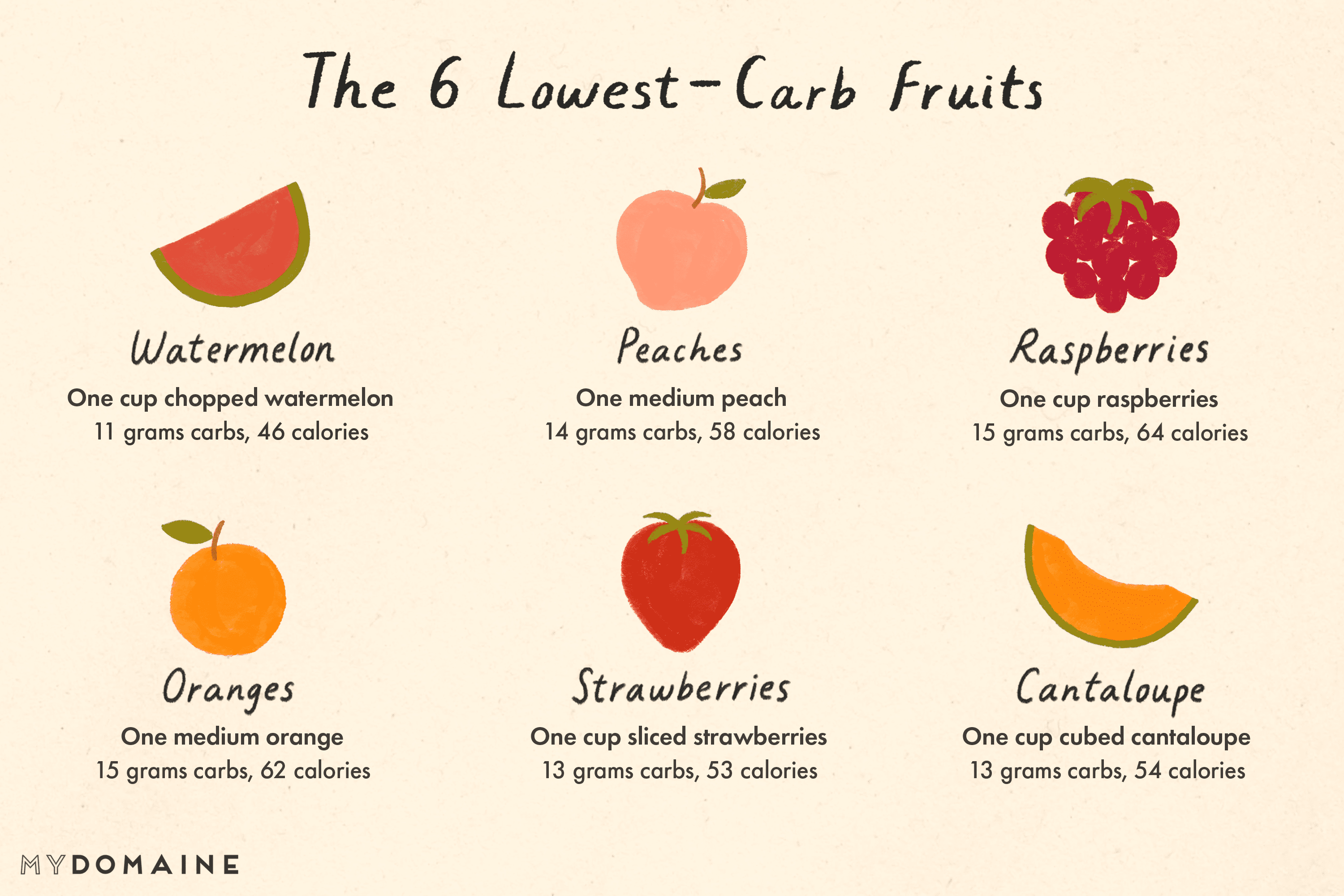 Carbs In Oranges >> A Dietitian Ranked 13 Fruits Based On Carb Count